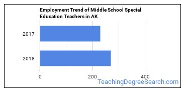 Middle School Special Education Teachers in AK Employment Trend