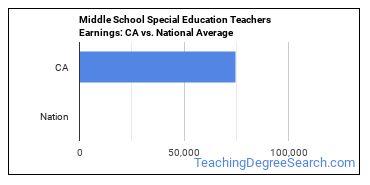 Middle School Special Education Teachers Earnings: CA vs. National Average