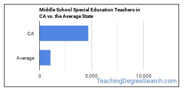 Middle School Special Education Teachers in CA vs. the Average State