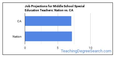 Job Projections for Middle School Special Education Teachers: Nation vs. CA