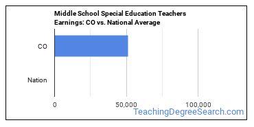 Middle School Special Education Teachers Earnings: CO vs. National Average