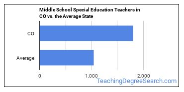Middle School Special Education Teachers in CO vs. the Average State