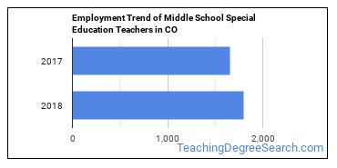 Middle School Special Education Teachers in CO Employment Trend