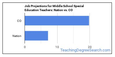 Job Projections for Middle School Special Education Teachers: Nation vs. CO