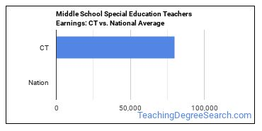 Middle School Special Education Teachers Earnings: CT vs. National Average