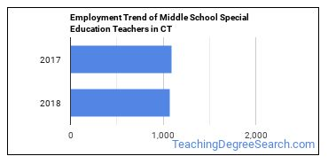 Middle School Special Education Teachers in CT Employment Trend