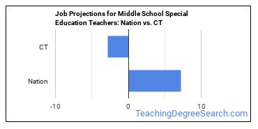Job Projections for Middle School Special Education Teachers: Nation vs. CT