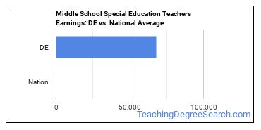 Middle School Special Education Teachers Earnings: DE vs. National Average