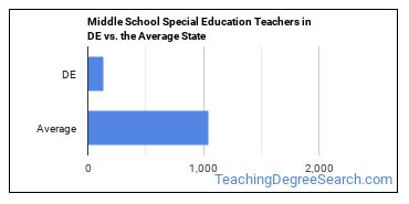 Middle School Special Education Teachers in DE vs. the Average State