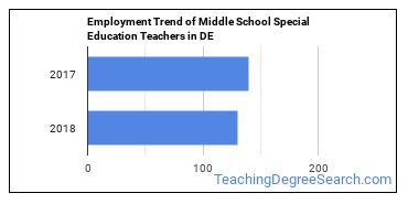 Middle School Special Education Teachers in DE Employment Trend