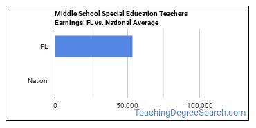 Middle School Special Education Teachers Earnings: FL vs. National Average