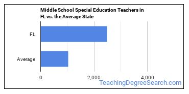 Middle School Special Education Teachers in FL vs. the Average State