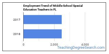 Middle School Special Education Teachers in FL Employment Trend