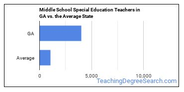 Middle School Special Education Teachers in GA vs. the Average State