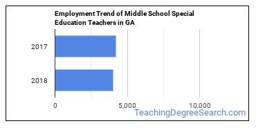 Middle School Special Education Teachers in GA Employment Trend