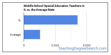 Middle School Special Education Teachers in IL vs. the Average State