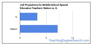Job Projections for Middle School Special Education Teachers: Nation vs. IL