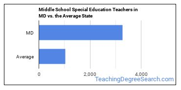 Middle School Special Education Teachers in MD vs. the Average State