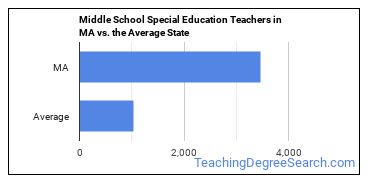 Middle School Special Education Teachers in MA vs. the Average State