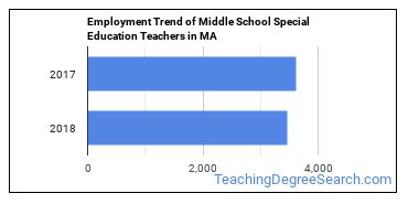 Middle School Special Education Teachers in MA Employment Trend
