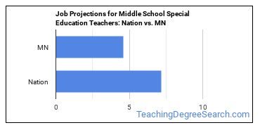Job Projections for Middle School Special Education Teachers: Nation vs. MN