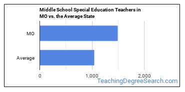 Middle School Special Education Teachers in MO vs. the Average State