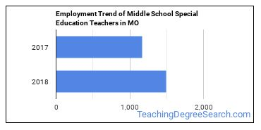Middle School Special Education Teachers in MO Employment Trend