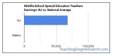 Middle School Special Education Teachers Earnings: NJ vs. National Average