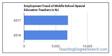 Middle School Special Education Teachers in NJ Employment Trend