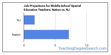 Job Projections for Middle School Special Education Teachers: Nation vs. NJ