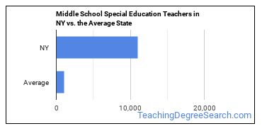 Middle School Special Education Teachers in NY vs. the Average State