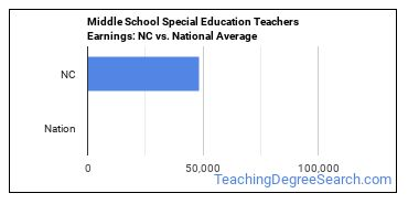 Middle School Special Education Teachers Earnings: NC vs. National Average