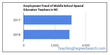 Middle School Special Education Teachers in NC Employment Trend