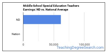 Middle School Special Education Teachers Earnings: ND vs. National Average