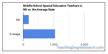 Middle School Special Education Teachers in ND vs. the Average State