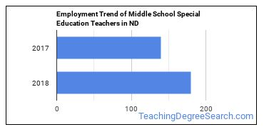 Middle School Special Education Teachers in ND Employment Trend
