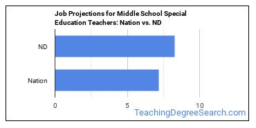 Job Projections for Middle School Special Education Teachers: Nation vs. ND