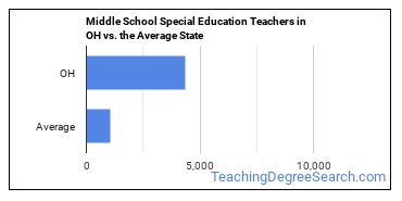 Middle School Special Education Teachers in OH vs. the Average State