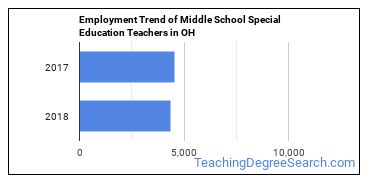 Middle School Special Education Teachers in OH Employment Trend