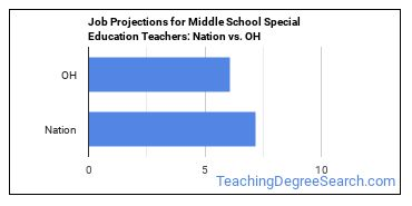 Job Projections for Middle School Special Education Teachers: Nation vs. OH