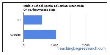 Middle School Special Education Teachers in OR vs. the Average State