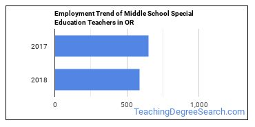 Middle School Special Education Teachers in OR Employment Trend