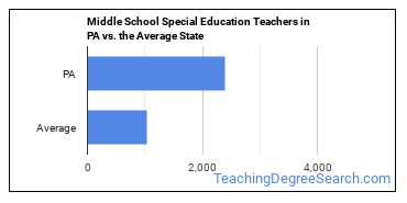 Middle School Special Education Teachers in PA vs. the Average State