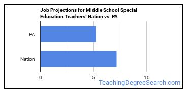 Job Projections for Middle School Special Education Teachers: Nation vs. PA