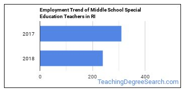 Middle School Special Education Teachers in RI Employment Trend