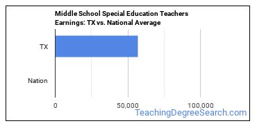 Middle School Special Education Teachers Earnings: TX vs. National Average