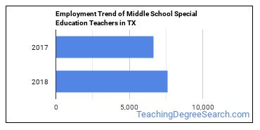 Middle School Special Education Teachers in TX Employment Trend