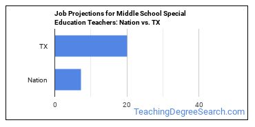 Job Projections for Middle School Special Education Teachers: Nation vs. TX