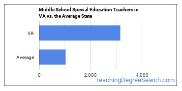 Middle School Special Education Teachers in VA vs. the Average State