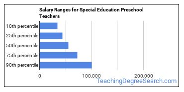 Salary Ranges for Special Education Preschool Teachers